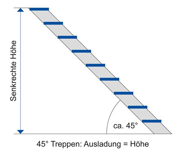 Relativ Außentreppen - Leiternshop - Alu-Leitern und Gerüste ab Werk kaufen. YQ03